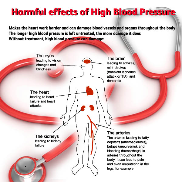 Get Rid Of High Blood Pressure Easily