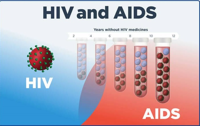 the causes and symptoms of aids Hiv is a virus that damages the immune system hiv is a lifelong condition, and without treatment, a person with hiv can develop aids, which makes the immune system too weak to fight off disease and infection learn all about hiv and aids, including symptoms, diagnosis, treatments, life expectancy, and more.