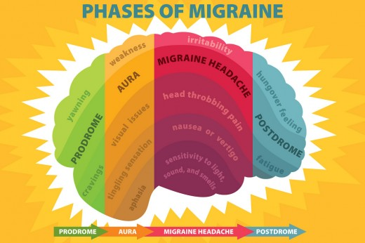 Foods to Eat When you have migraine
